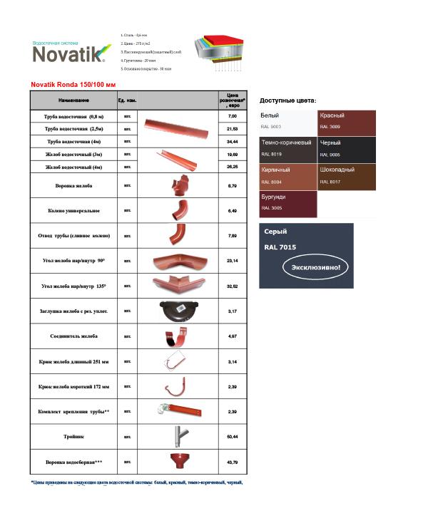 Novatik водосточная система с полукруглым желобом