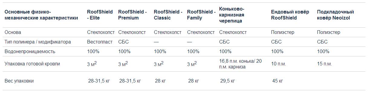 Roofshield технические характеристики