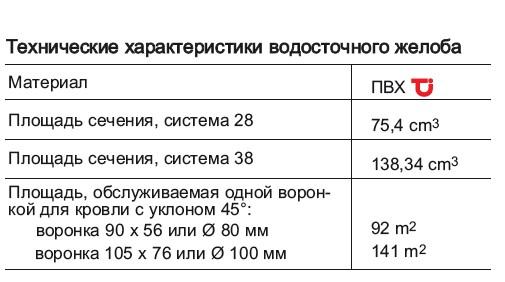 технические характеристики желоба водостока